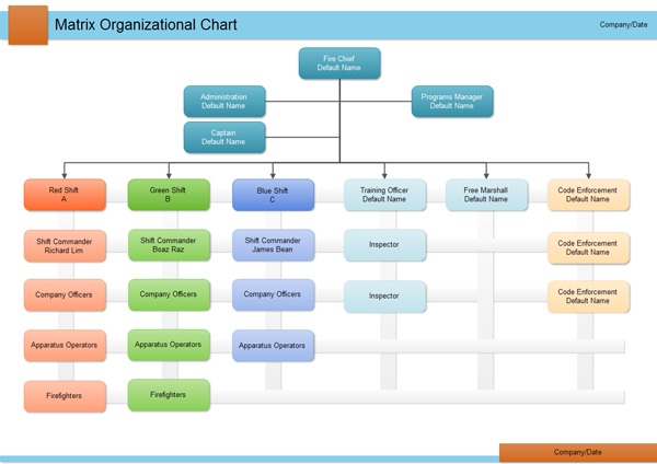 Modelo de organograma