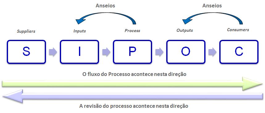 administração de processos sinergia